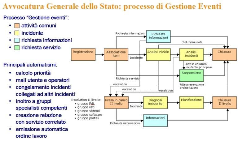 ProcessoGestioneEventiAvvocatura_01