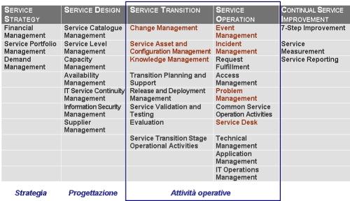 Processi ITIL